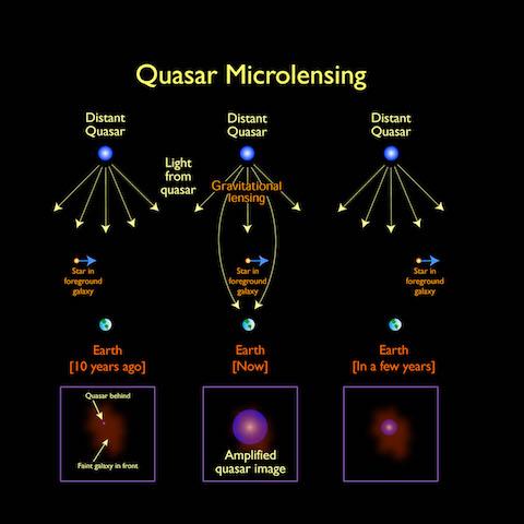 quasar microlensing small